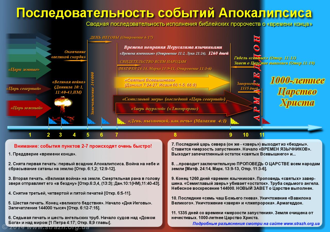 Revelation_final_Rus